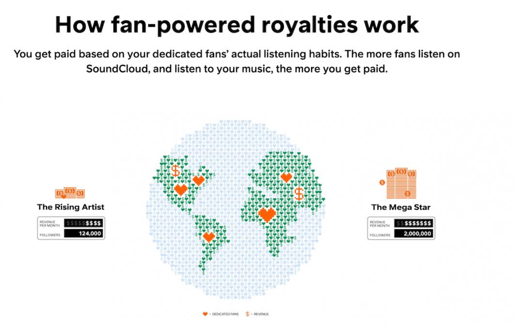 SoundCloud fan powered royalties